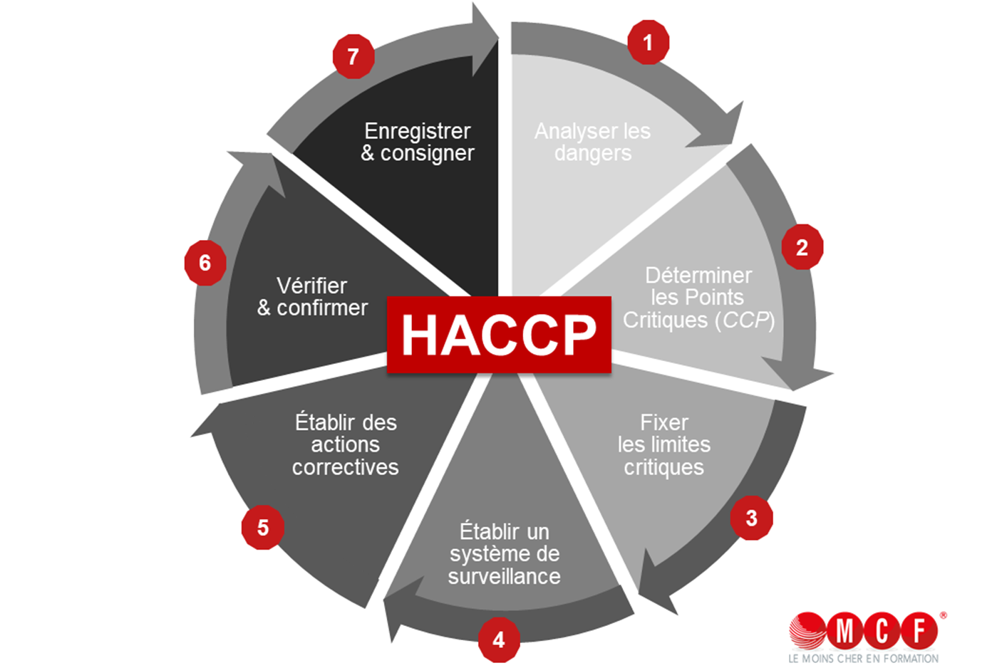 LES 7 PRINCIPES DE HACCP